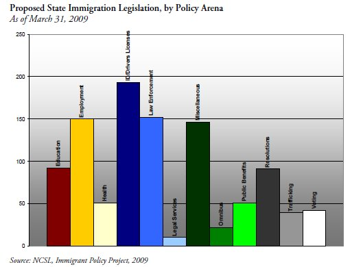 Immigration Legislative Policy of U. S. States