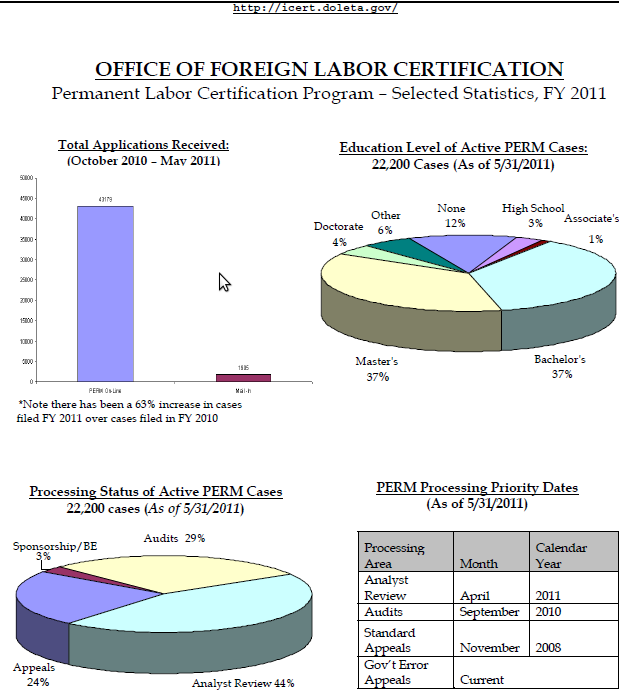 DOL-Audit-PERM-Labor-Certification-Statistics-July-2011