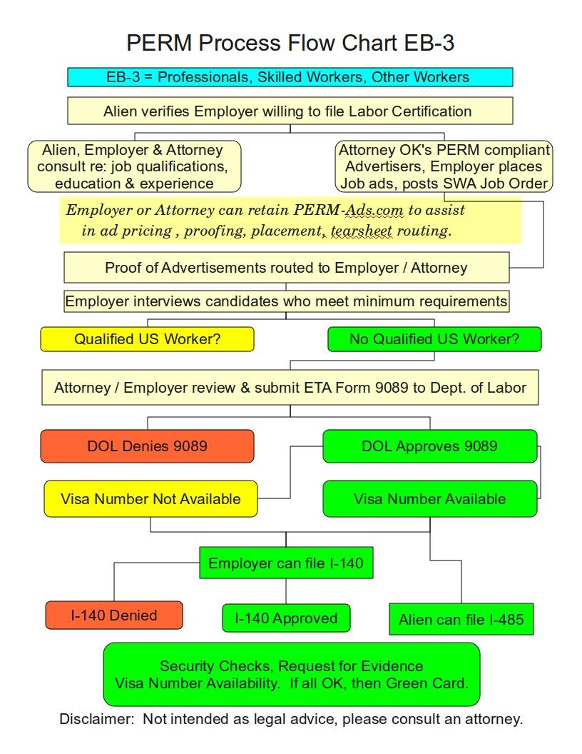 PERM Process Flow Chart